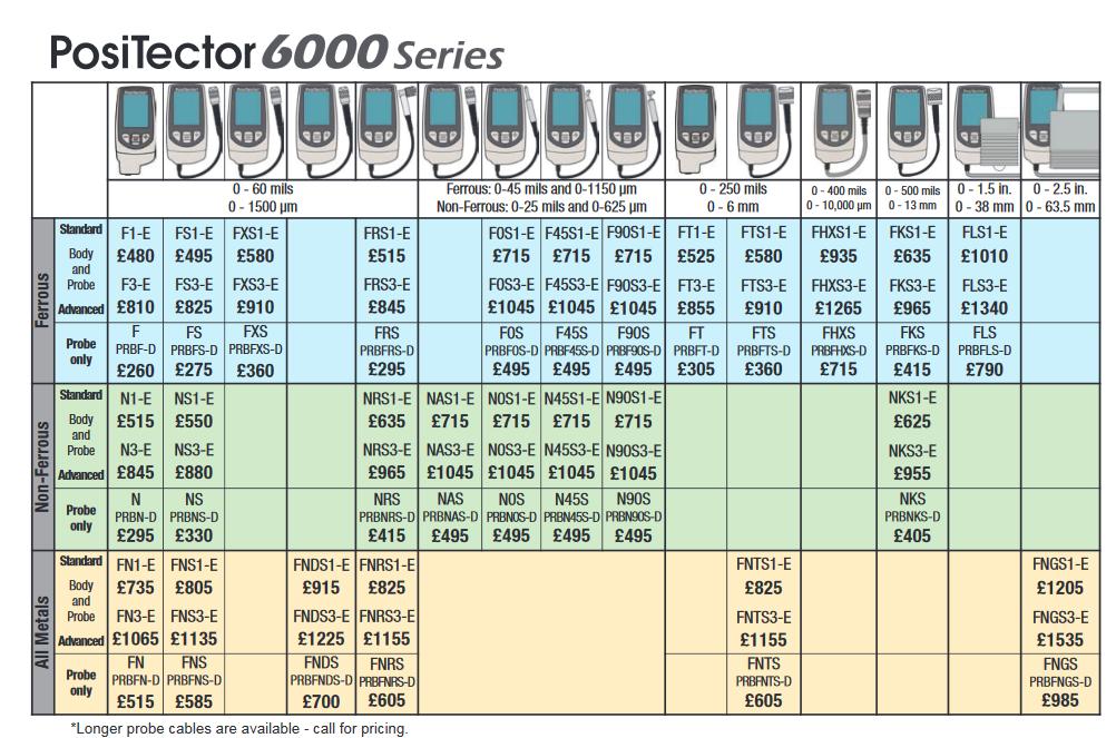PosiTector 6000 Prices