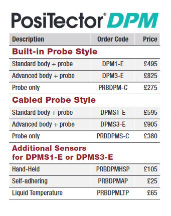 PosiTector DPM Prices