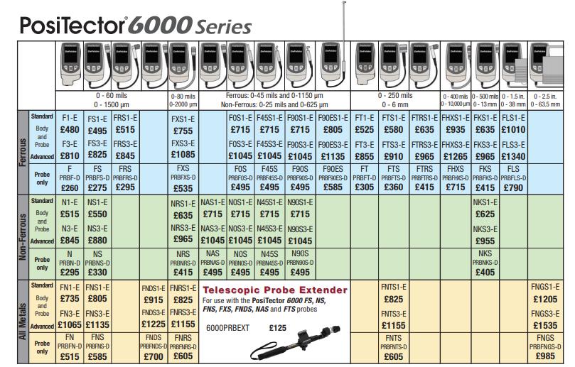 PosiTector 6000 Price List
