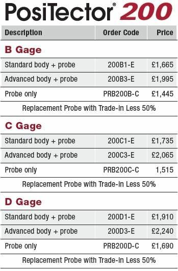 PosiTector 200 Prices